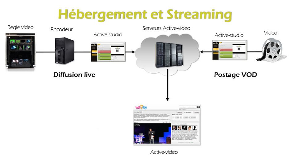 Hebergement et streaming